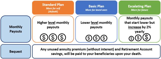 cpf life, retirement plan singapore