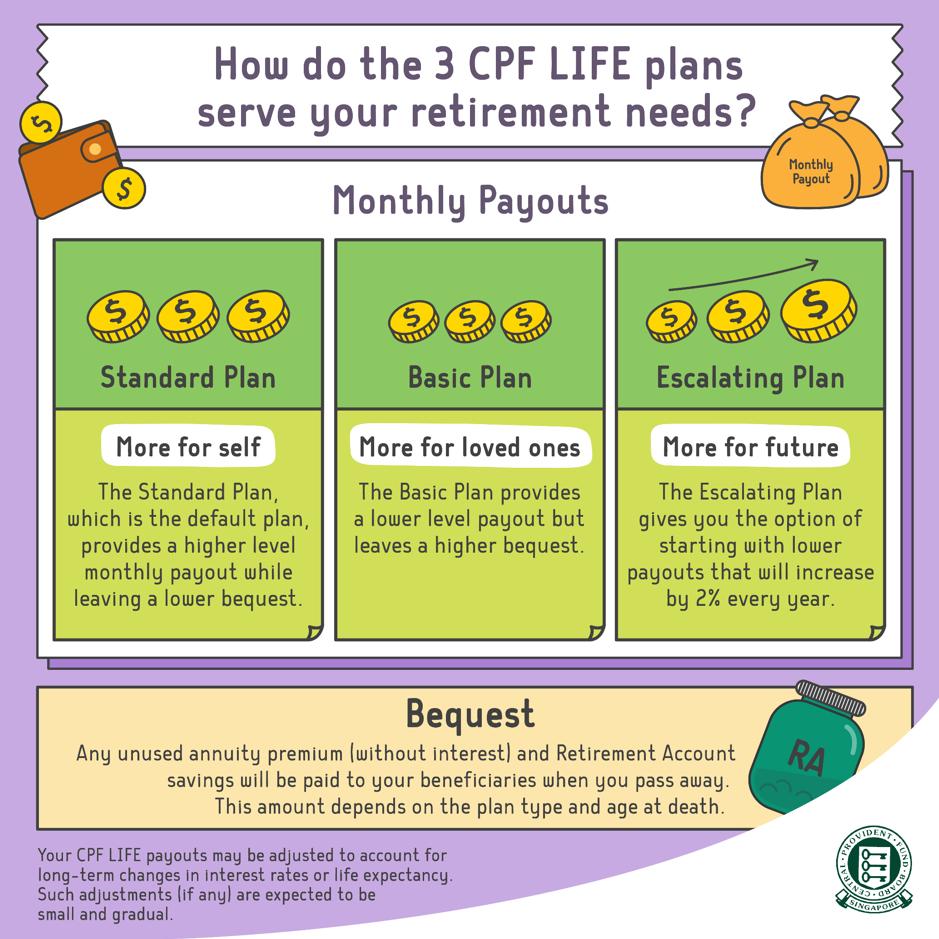 CPF LIFE