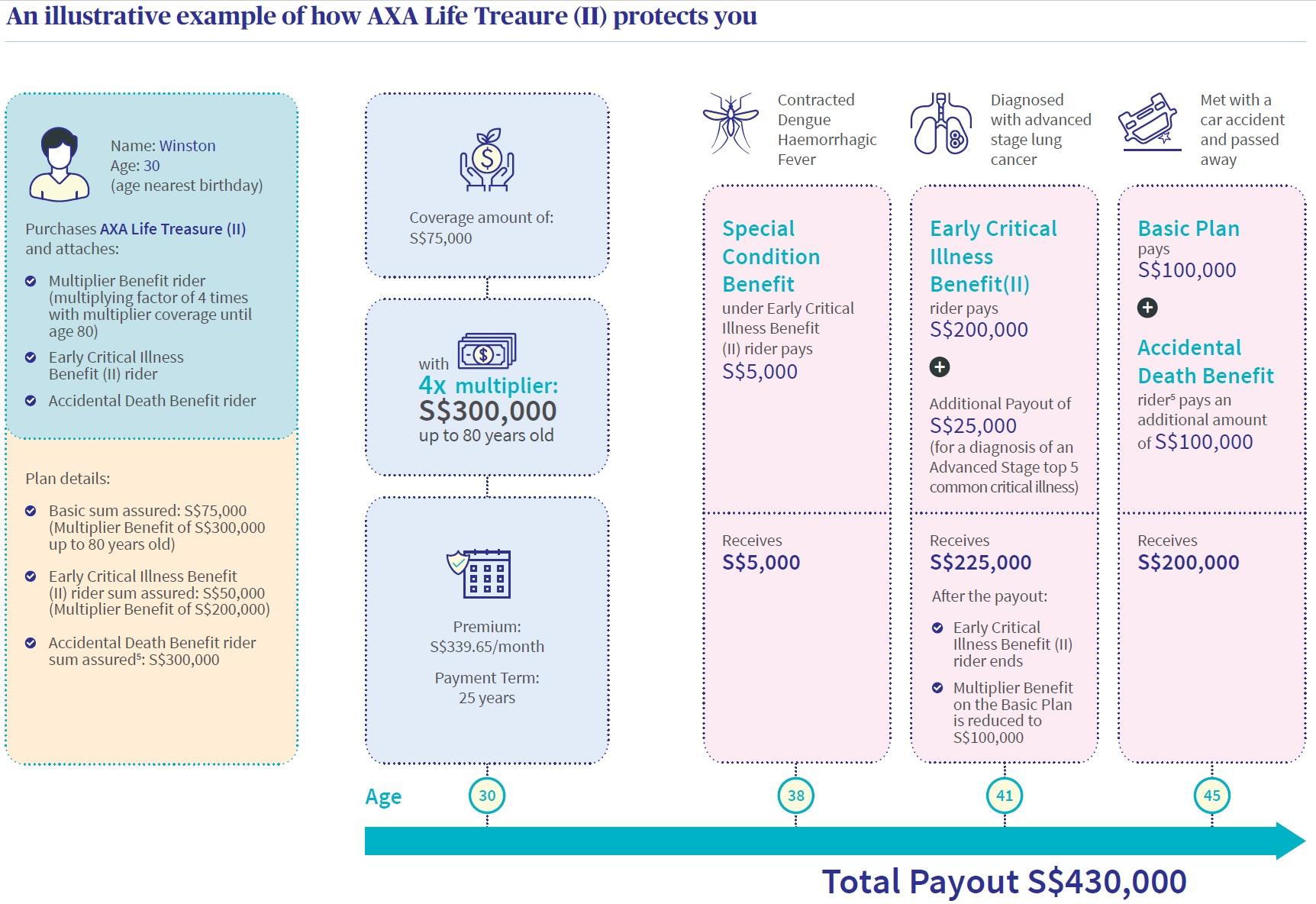 How AXA Life Treasure (II) works
