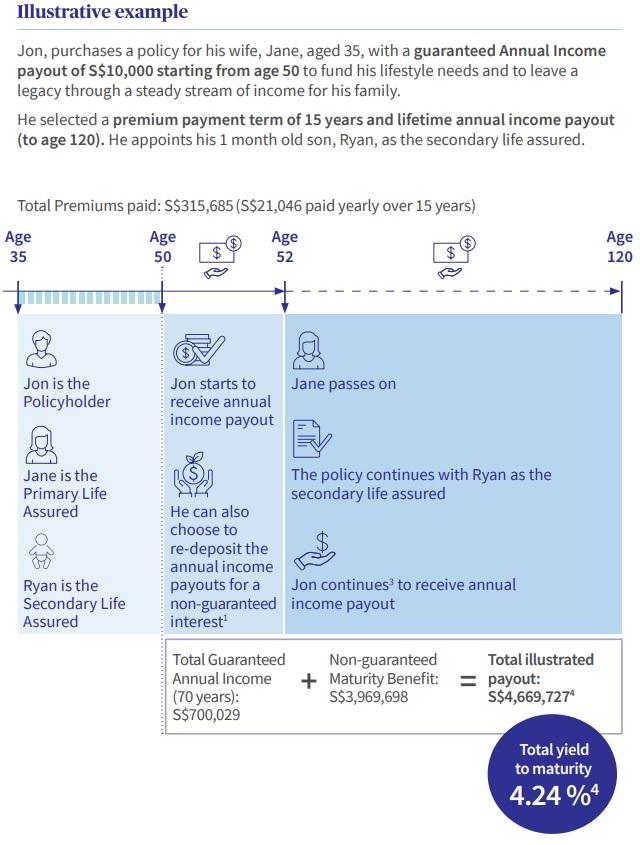 axa retire treasure (II), axa singapore, retirement planning, retirement planning singapore