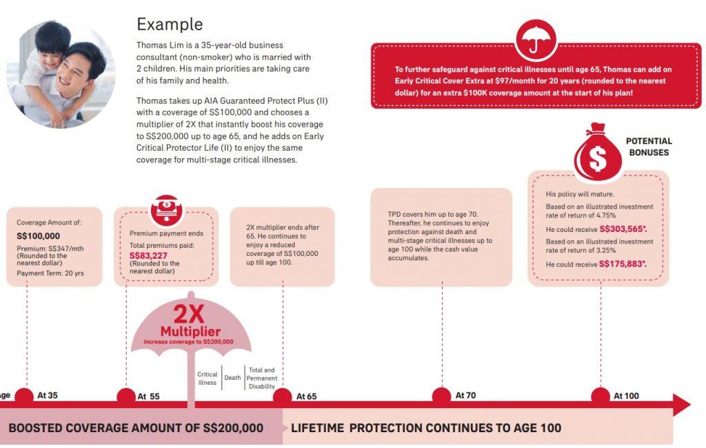 AIA Guaranteed Protect Plus II, early critical illness, whole life insurance singapore