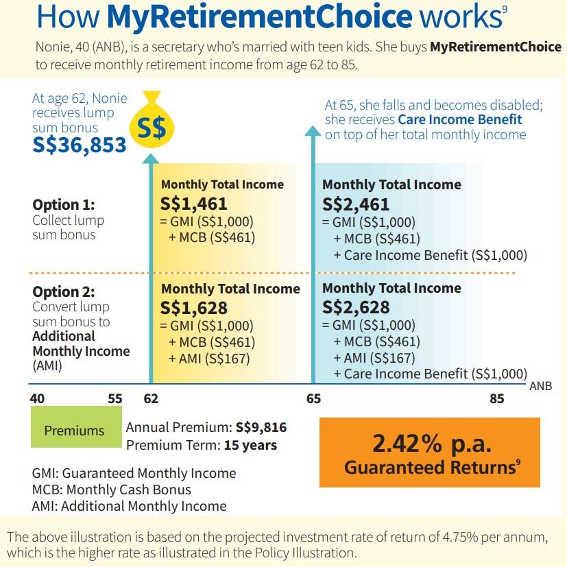 aviva singapore, aviva myretirement choice, retirement planning singapore