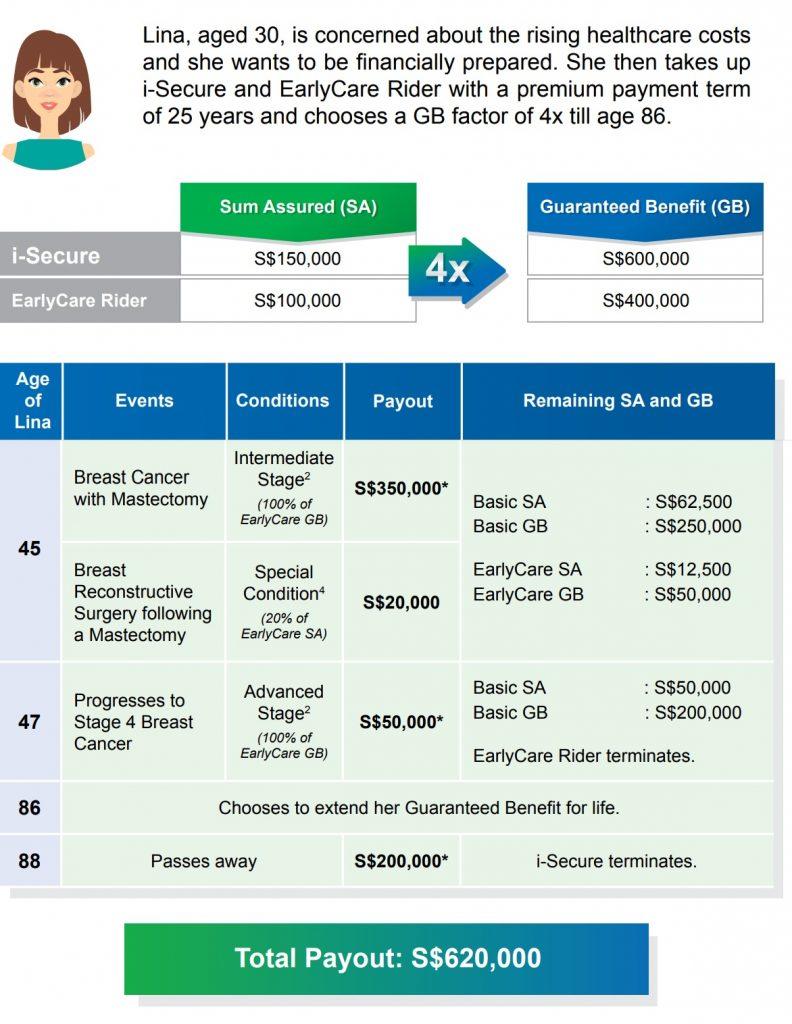 china taiping i-secure, whole life insurance singapore
