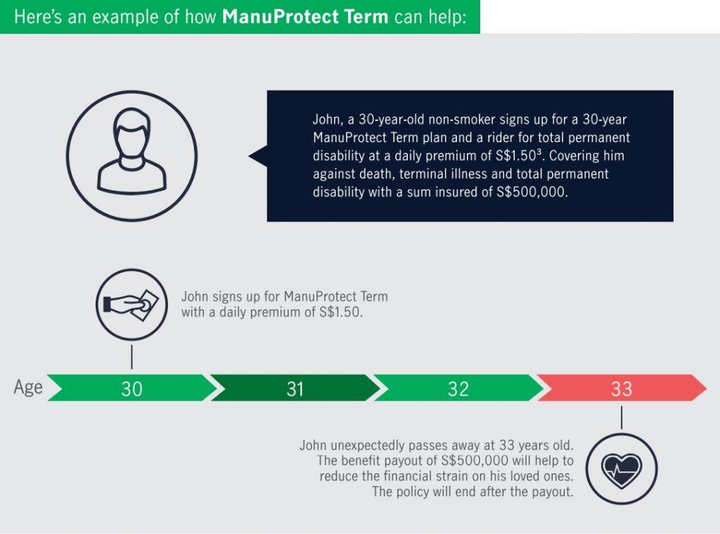 ManuProtect Term (Term Insurance), term insurance singapore
