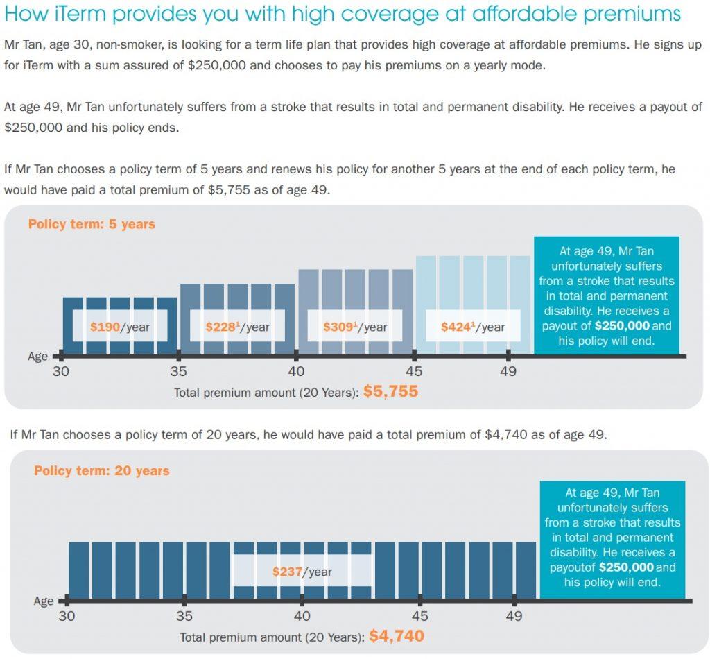 NTUC Income iTerm, term insurance singapore