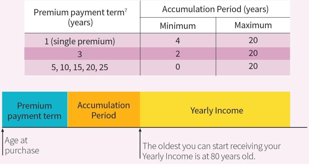MyLifeIncome III Premium Term Accumulation Table