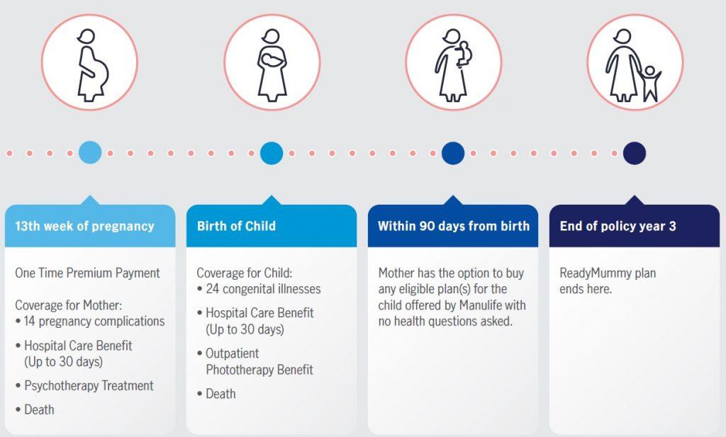 Manulife ReadyMummy Maternity Insurance Plan
